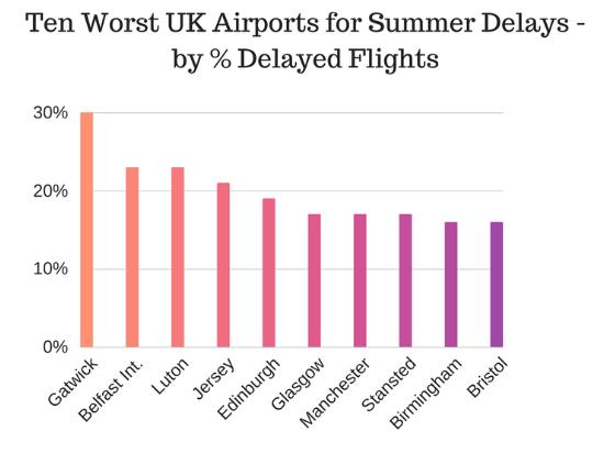 ten worst uk airports